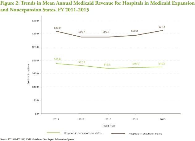 Chart shows that Medicaid revenue increased more among Medicaid expansion hospitals versus non-expansion hospitals between 2011 and 2015.