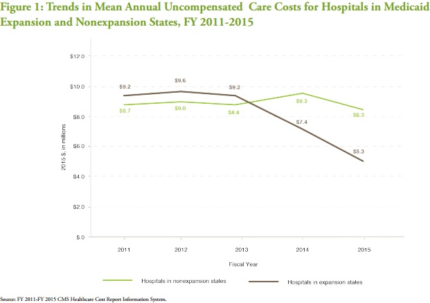 Chart shows uncompensated care costs from 2011 to 2015 dropped more for hospitals in Medicaid expansion states compared to non-expansion hospitals.