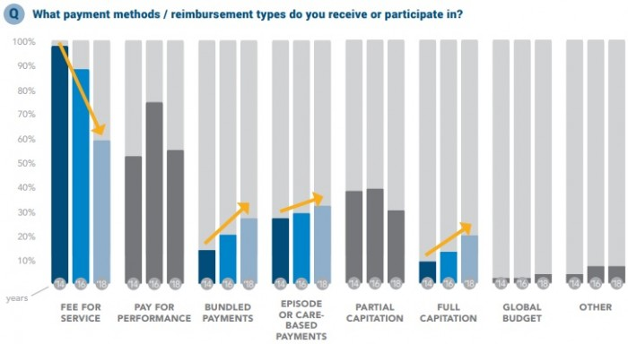 Chart shows that FQHCs plan to boost their participation in alternative payment models by 2018 while reducing fee-for-service revenue sources.
