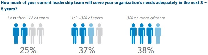 Image shows that less than two in five FQHC CEOs believe that most of their current leadership will adequately serve the needs of their center over the next couple years.