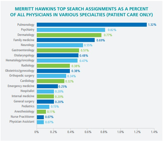 Chart shows top search assignments in 2017 by specialists.