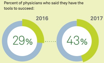 providers lack tools payer alignment   based purchasing