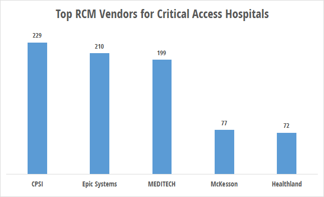 RCM technology use by critical access hospitals