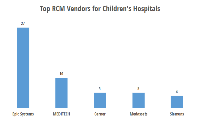 RCM technology use by children's hospitals