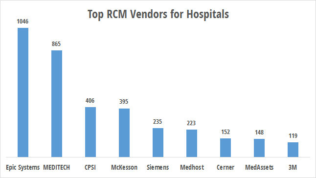 RCM technology used by hospitals