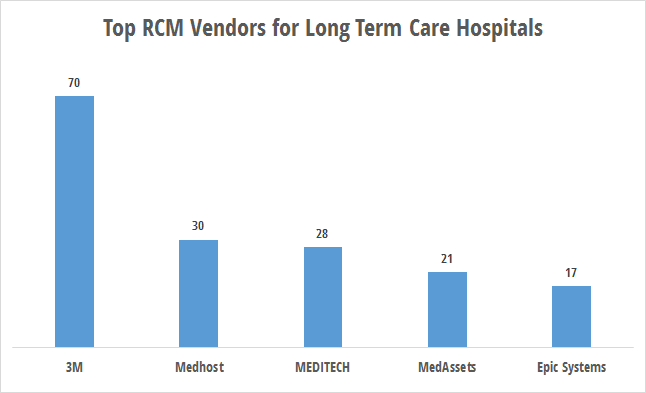 RCM technology use by long-term acute care hospitals