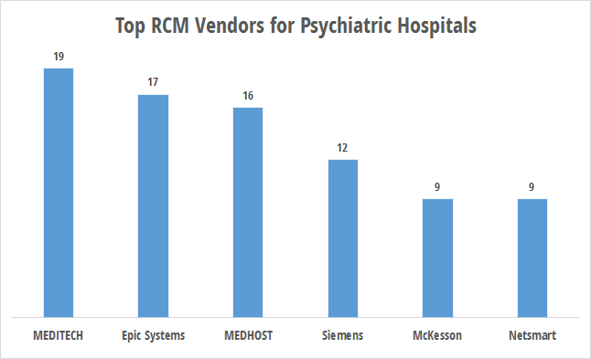 RCM technology use by psychiatric hospitals