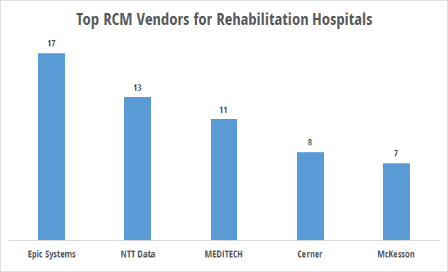RCM technology use by rehabilitation hospitals
