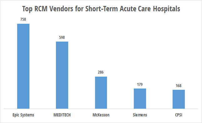 RCM technology use by short-term acute care hospitals