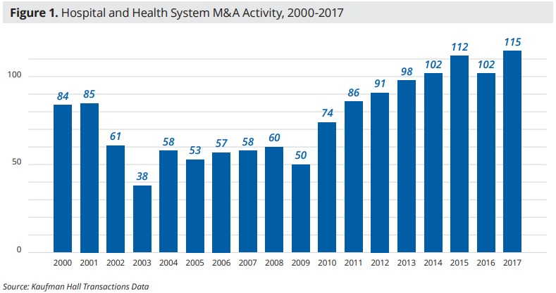 How Hospital Merger and Acquisition Activity is Changing