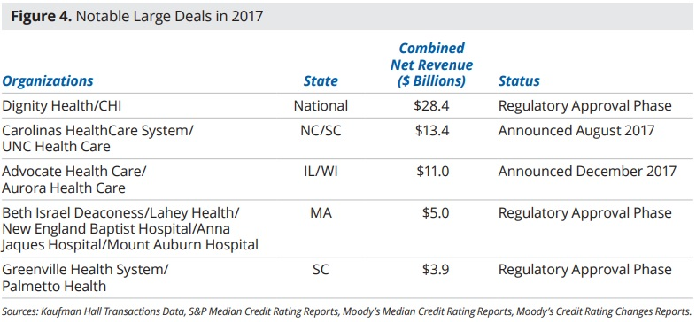 How Hospital Merger and Acquisition Activity is Changing Healthcare