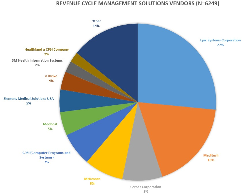 Top Revenue Cycle Management Vendors And How To Select One
