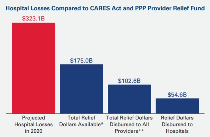 AHA projects hospitals to lose $323B by the end of 2020 as a result of COVID-19.