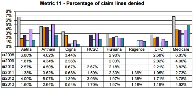 Claim denial rates for major payers from 2008 to 2013