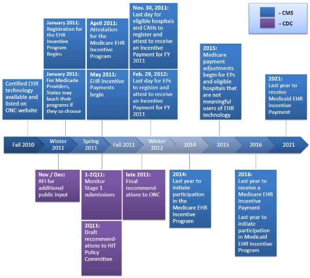 Meaningful Use timeline from 2010 to 2021
