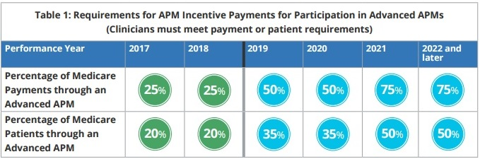 Advanced APM Participation Requirements