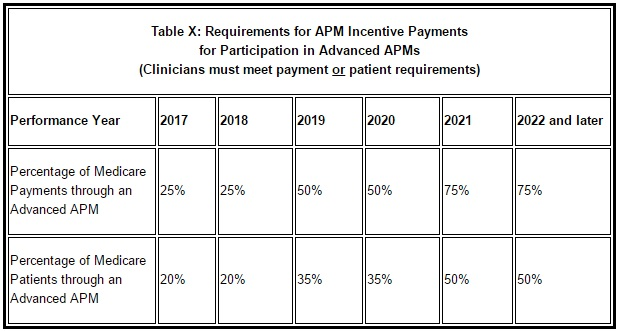 CMS Chart on APM Nominal Risk Requirements in Advanced APMs