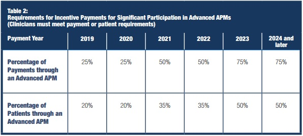CMS plans to increase Advanced APM requirement thresholds over time
