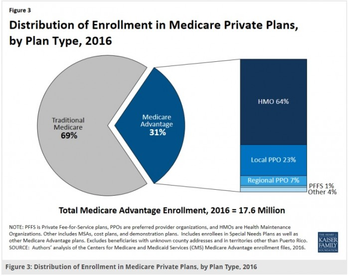 Medicare Advantage Enrollement in 2016 By Plan Type
