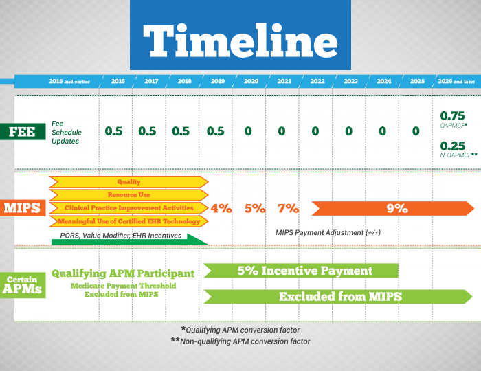 Timeline for MACRA implementation