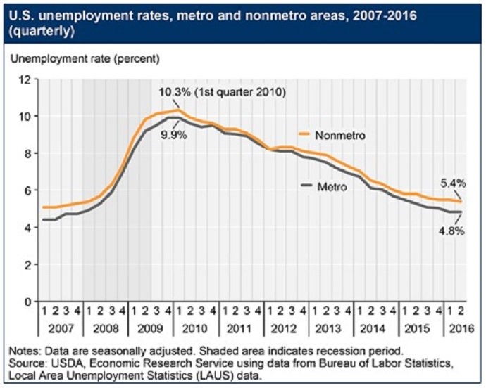 Unemployment rates in rural versus urban regions