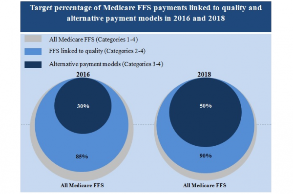 The Difference Between Medicare and Medicaid Reimbursement