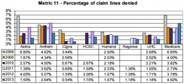 How to Maximize Revenue with Improved Claims Denials Management